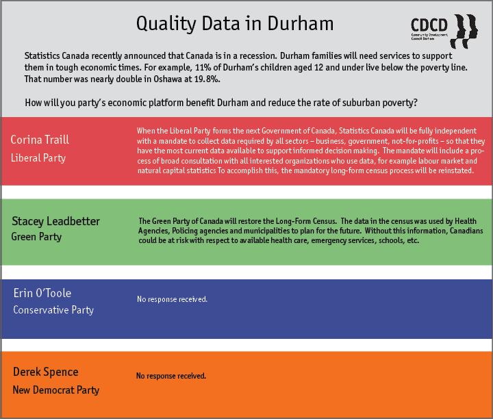 Durham Q1
