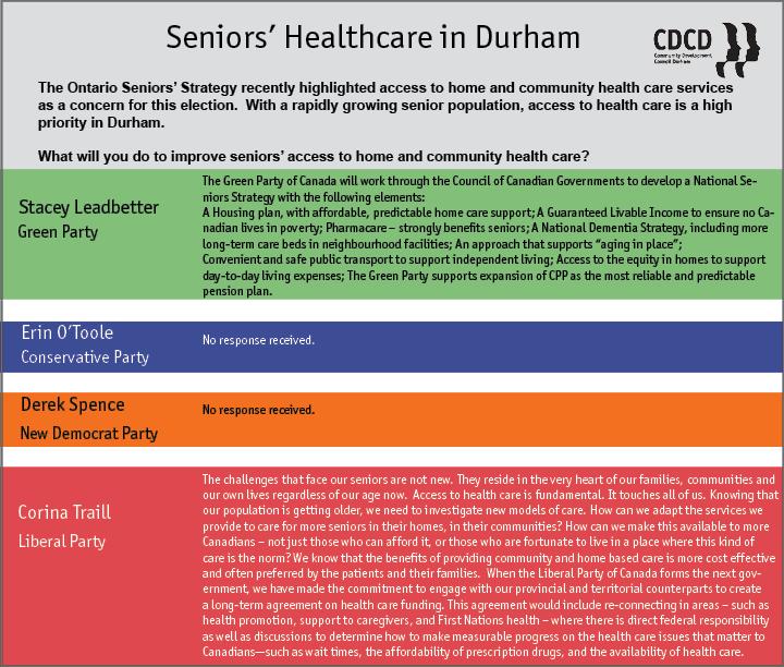 Durham Q3