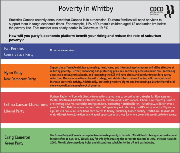 Whitby Q2