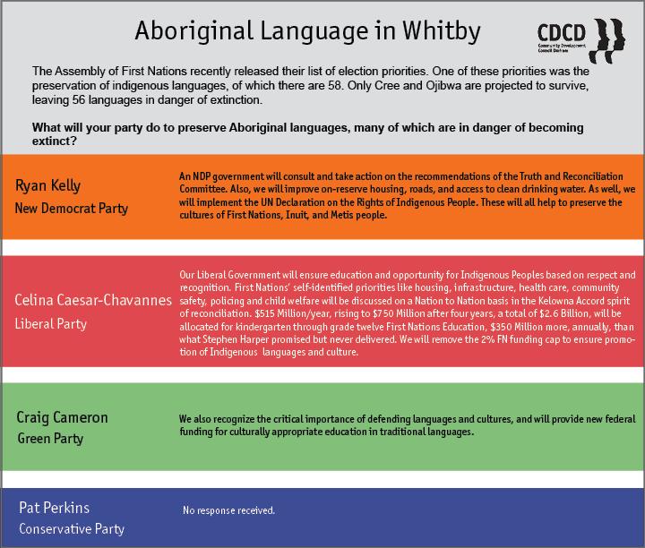 Whitby Q4